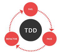 Test Driven Development - TDD Février