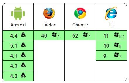 angular2 webbrowsers support