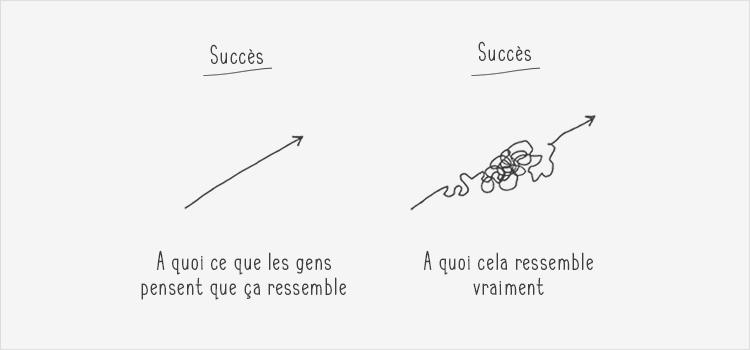 Le succès vu par les gens et la réalité