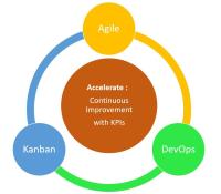 Formation Kanban KPI : Amélioration Continue