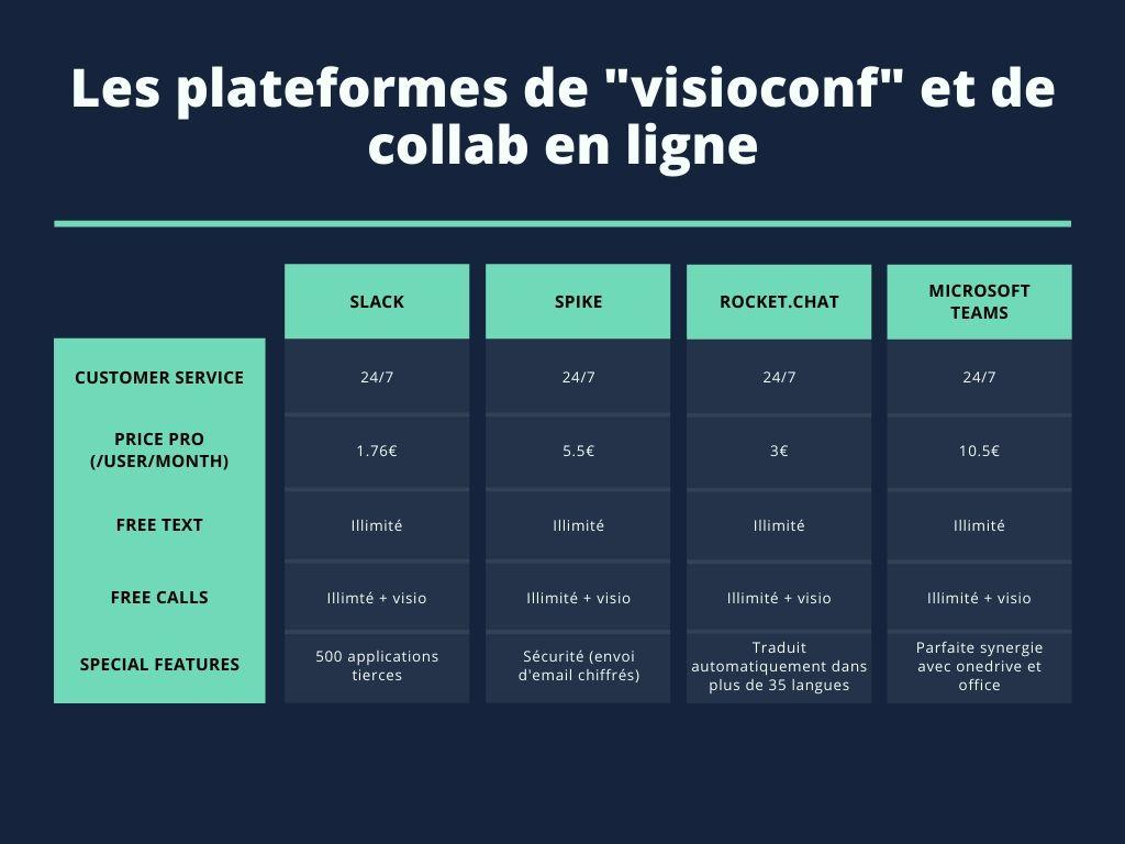 Sécurité et télétravail - Tableau comparatif des différents logiciels de collaboration et de visioconférence