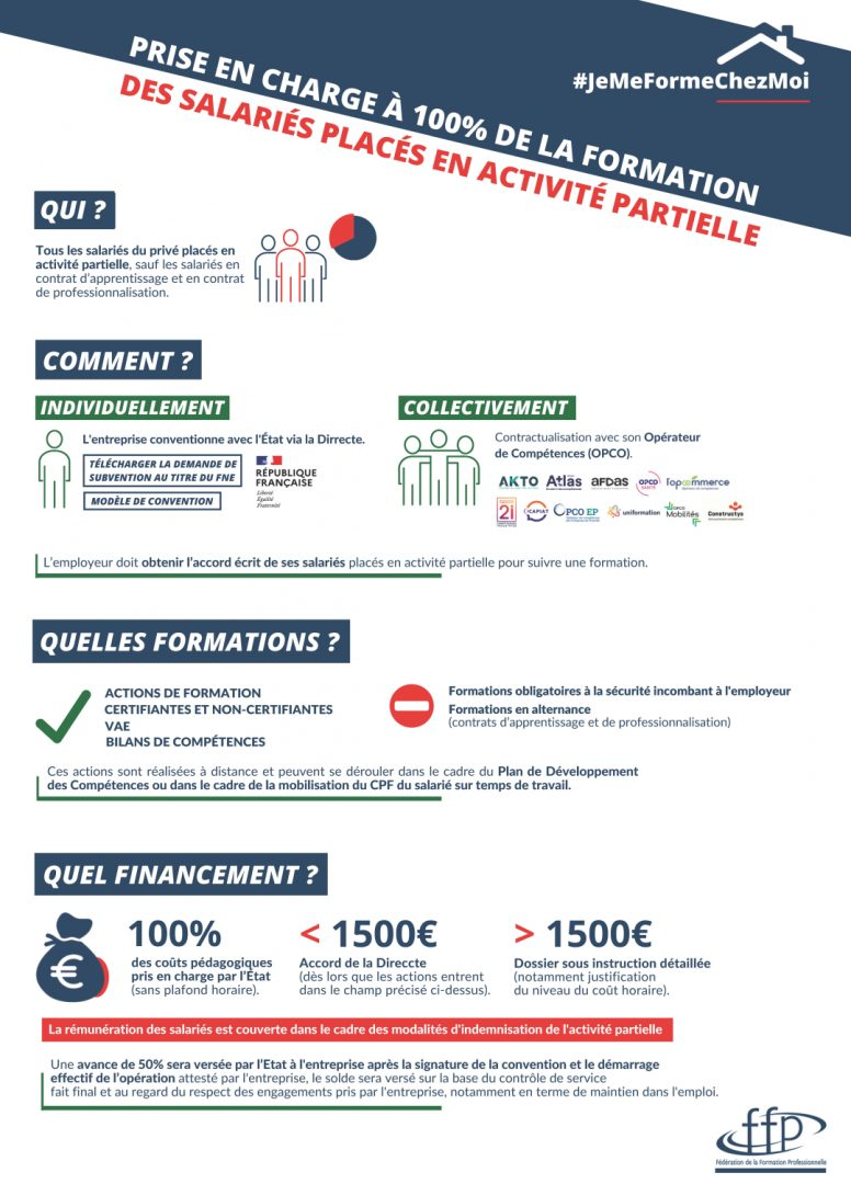 Infographie 100% Prise en Charge Formation FNE Activité Partielle